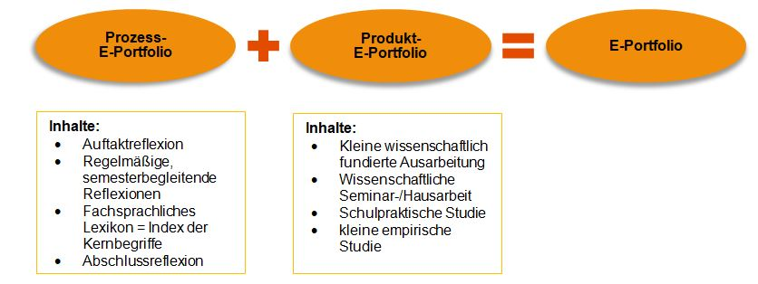 Prozess-Portfolio plus Produkt-Portfolio ist gleich e-Portfolio