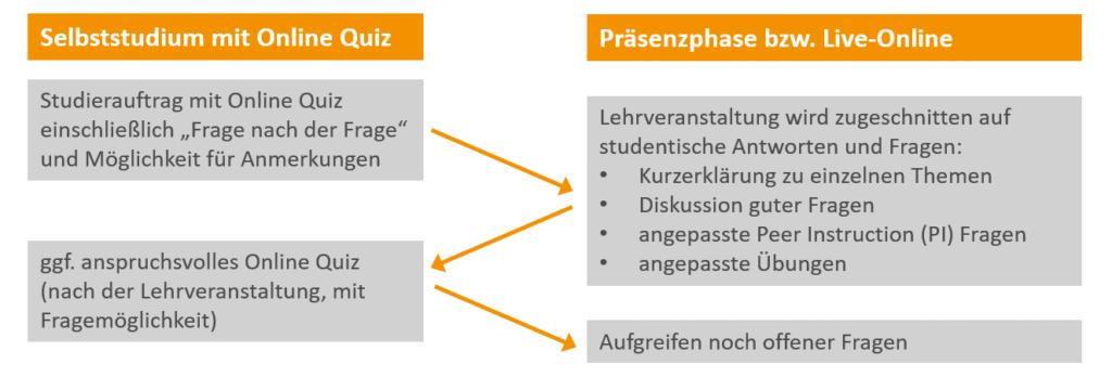 Das Schema der JiTT-Studieraufträge